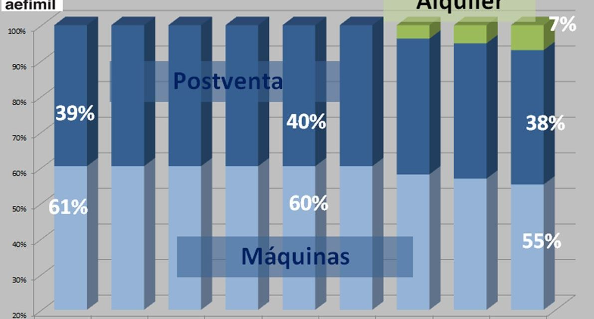 AEFIMIL presenta el estudio sobre el Mercado de la Maquinaria de Limpieza Profesional en España.